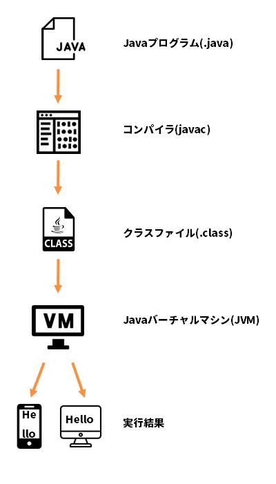 Java実行イメージ